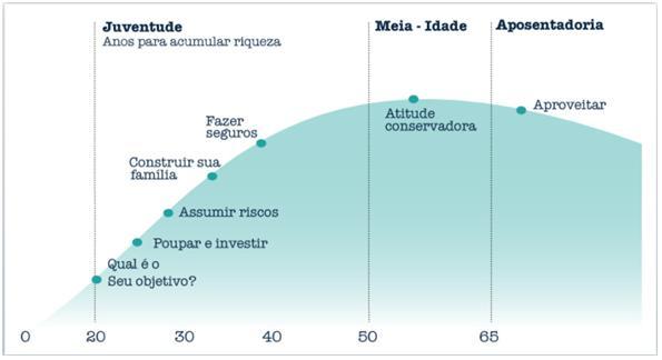 Ciclo de vida financeiro