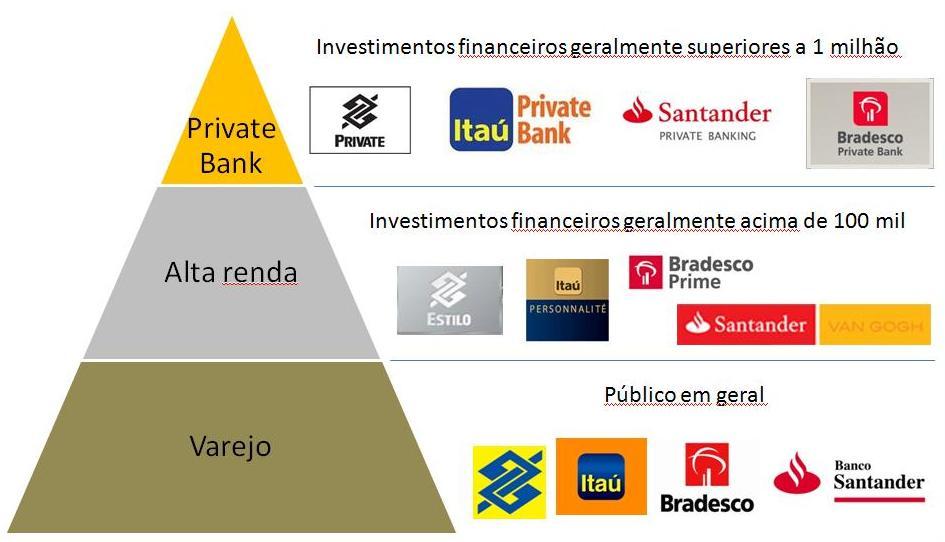 Como Os Bancos Diferenciam O Atendimento Aos Clientes