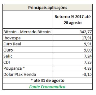 aplicacoes economatica